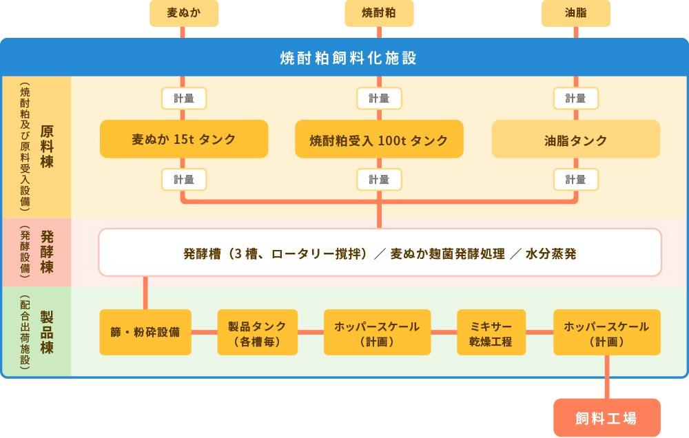焼酎粕肥料化処理フロー